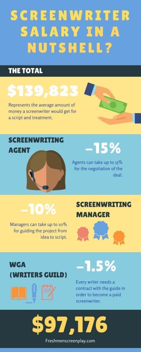 how much do screenwriters make?